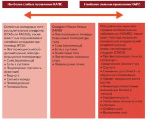 Kриопирин-ассоциированный периодический синдром